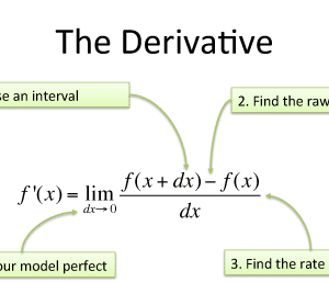 Derivative Of In x